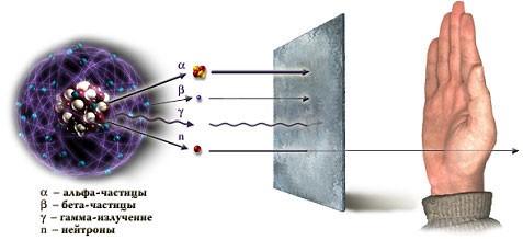 Что такое радиация и ионизирующее излучение?