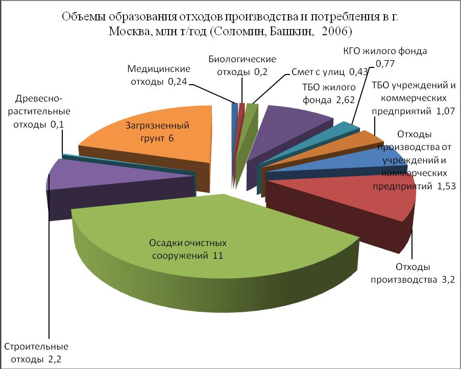 Разделение мусора — википедия. что такое разделение мусора
