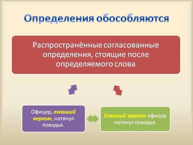 Обособленные определения и приложения