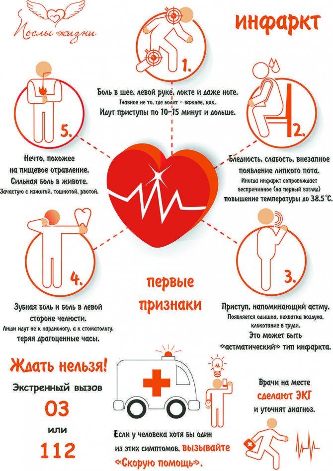 Инфаркт миокарда - симптомы, диагностика и лечение
