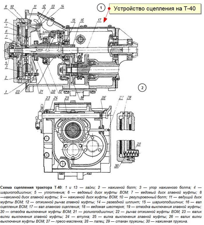 Устройство и принцип работы механизма сцепления автомобиля