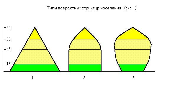 Численность населения россия 2015  - populationpyramid.net