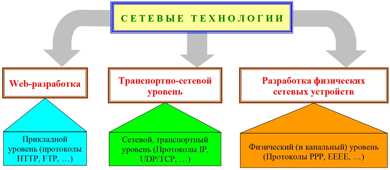 Обзор сетевых протоколов: типы и назначение | world-x
