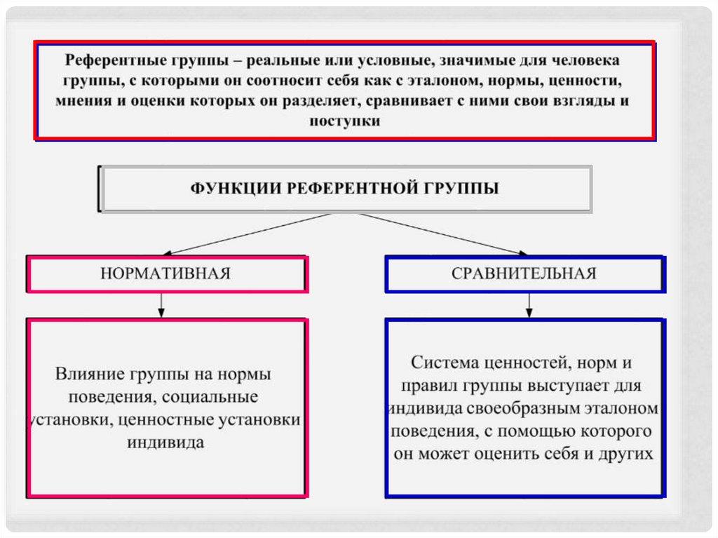 Лекция 4. группы и групповые коммуникации