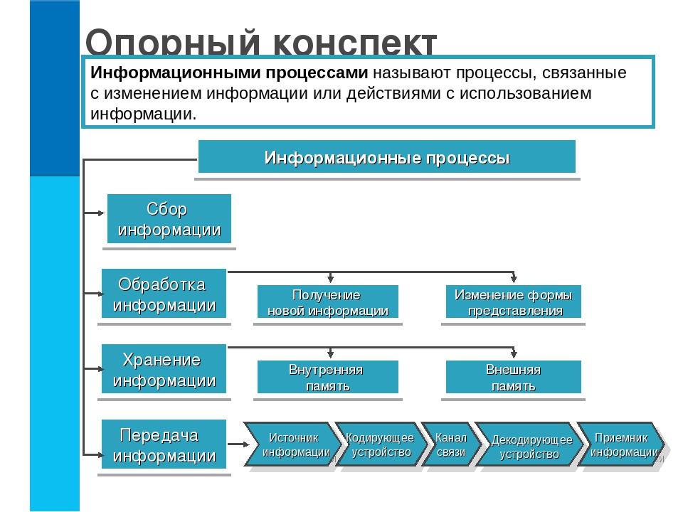 Информационный процесс — википедия. что такое информационный процесс