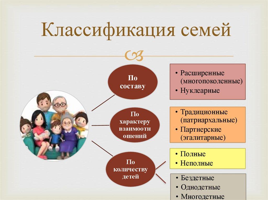 Нуклеарная семья