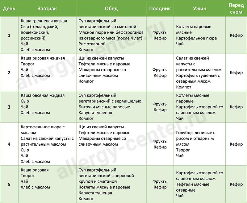 Диета при аллергии. элиминационная диета