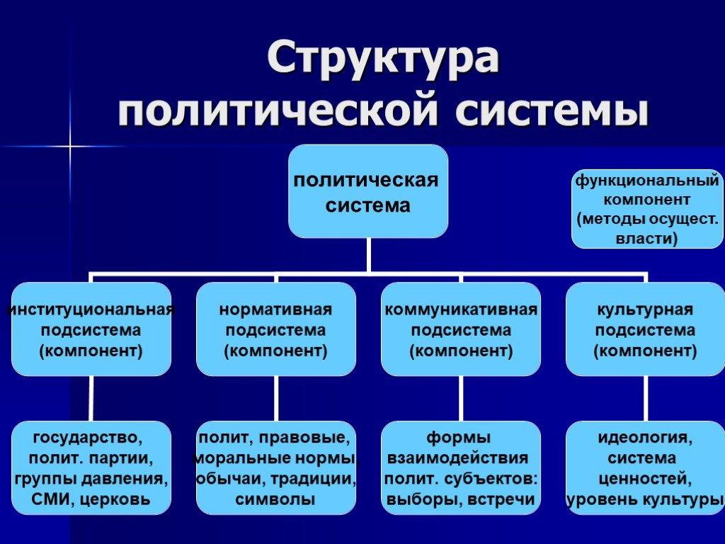 Политическая система — википедия. что такое политическая система