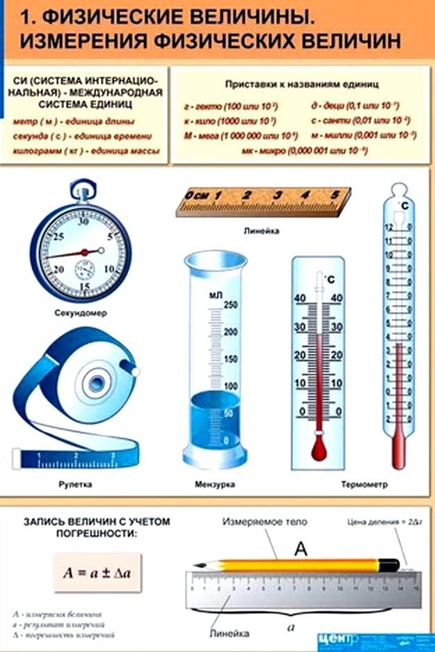 Физическая величина. измерение физических величин. система физических величин