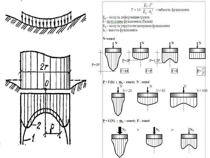 Модуль общей деформации грунта (понятие и особенности)