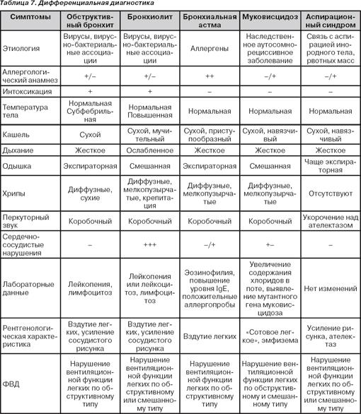 Альвеолит легких – симптомы, причины, методы лечения - медицина