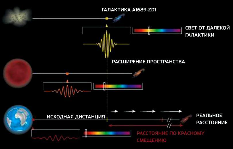 Космологическое красное смещение — википедия