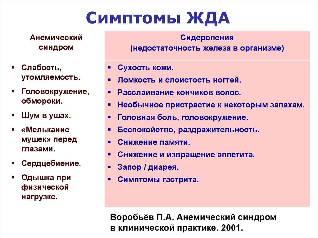 Анемия — википедия. что такое анемия