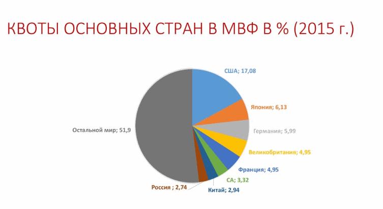 Россия и мвф. досье
