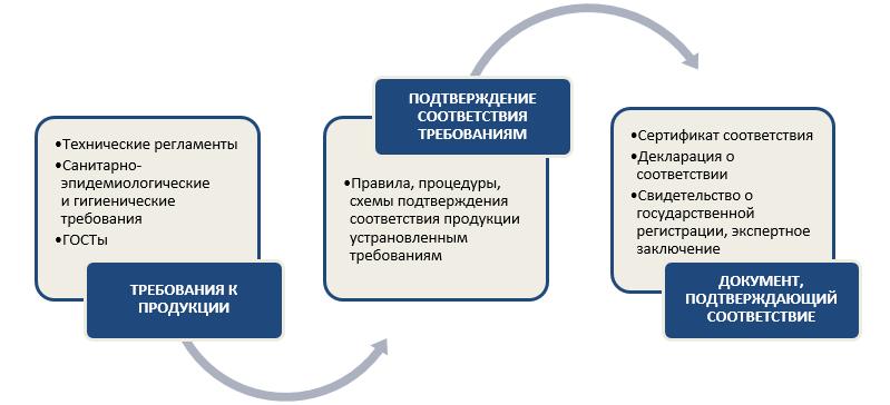 Образец декларации соответствия на продукцию в 2020 году