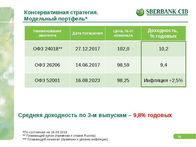 Сбербанк инвестор честный отзыв: анализ приложения. брокерский счет и иис в сбербанке | investfuture