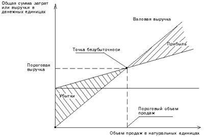 Точка безубыточности в натуральном и денежном выражении: понятие, формулы расчёта и простые примеры