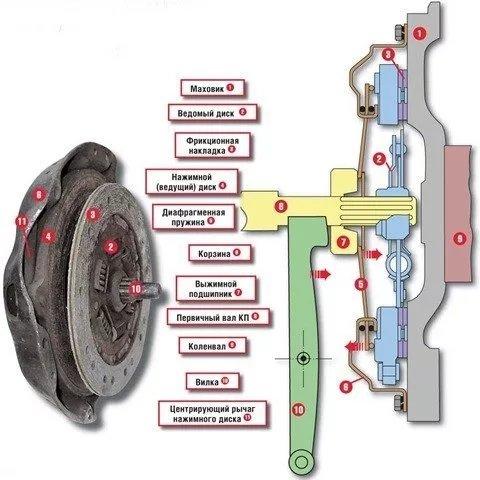 Как правильно пользоваться автомобильным сцеплением - принцип работы, как выжимать и отпускать педаль