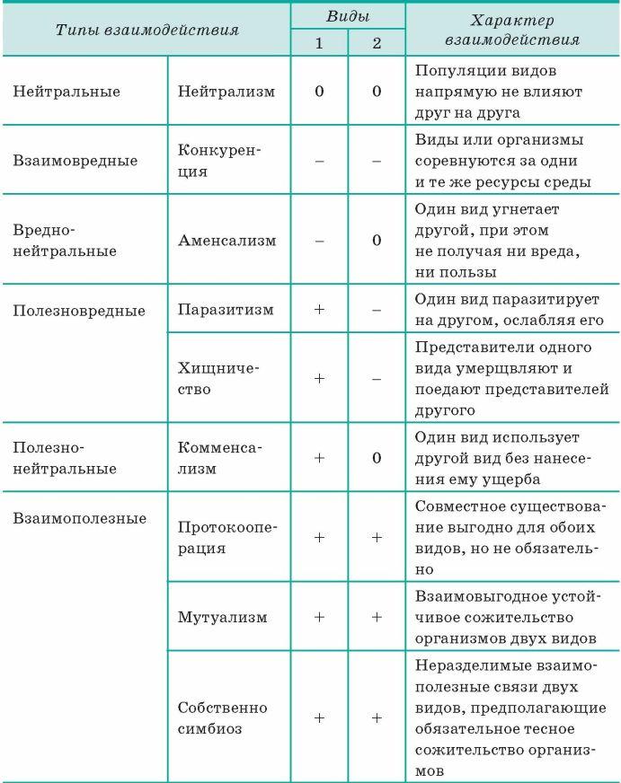 Абиотические факторы, биотические факторы окружающей среды: примеры