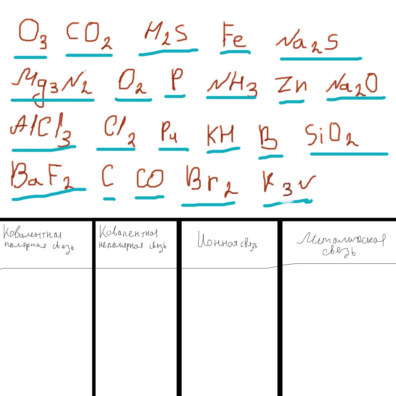Характеристики химических связей. зависимость свойств веществ от их состава и строения | егэ по химии | теория к заданию 4