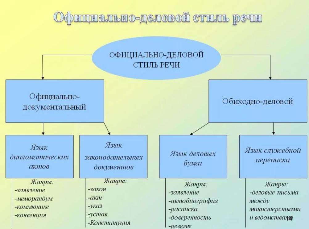 Стили текста в русском языке с конкретными примерами: какие бывают, как определить публицистический и разговорный   tvercult.ru