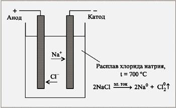 Электролиз воды – схема процесса, реакция