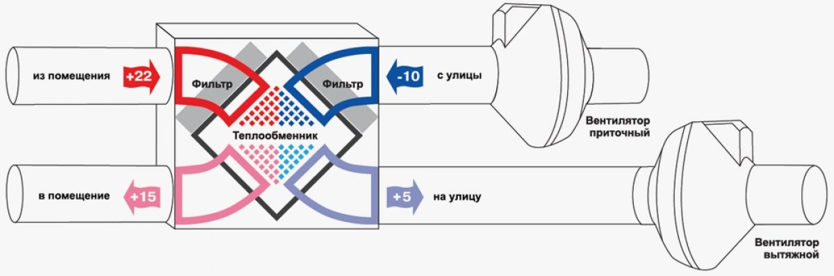 Рекуператор воздуха: что это такое, и принцип его работы