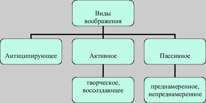Представление (психология) — википедия. что такое представление (психология)