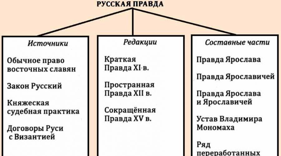 Правда ярослава - первый русский письменный свод законов