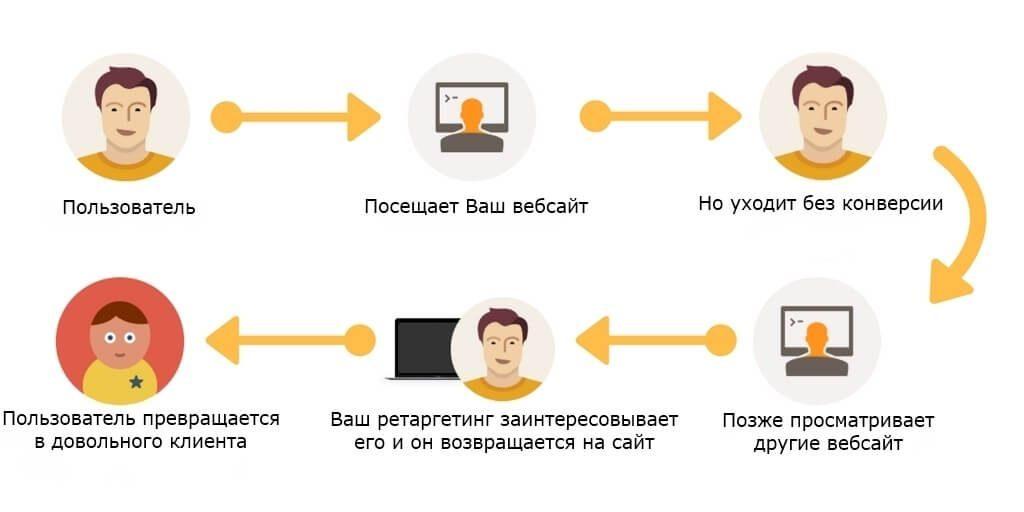 Что такое ретаргетинг и как он работает