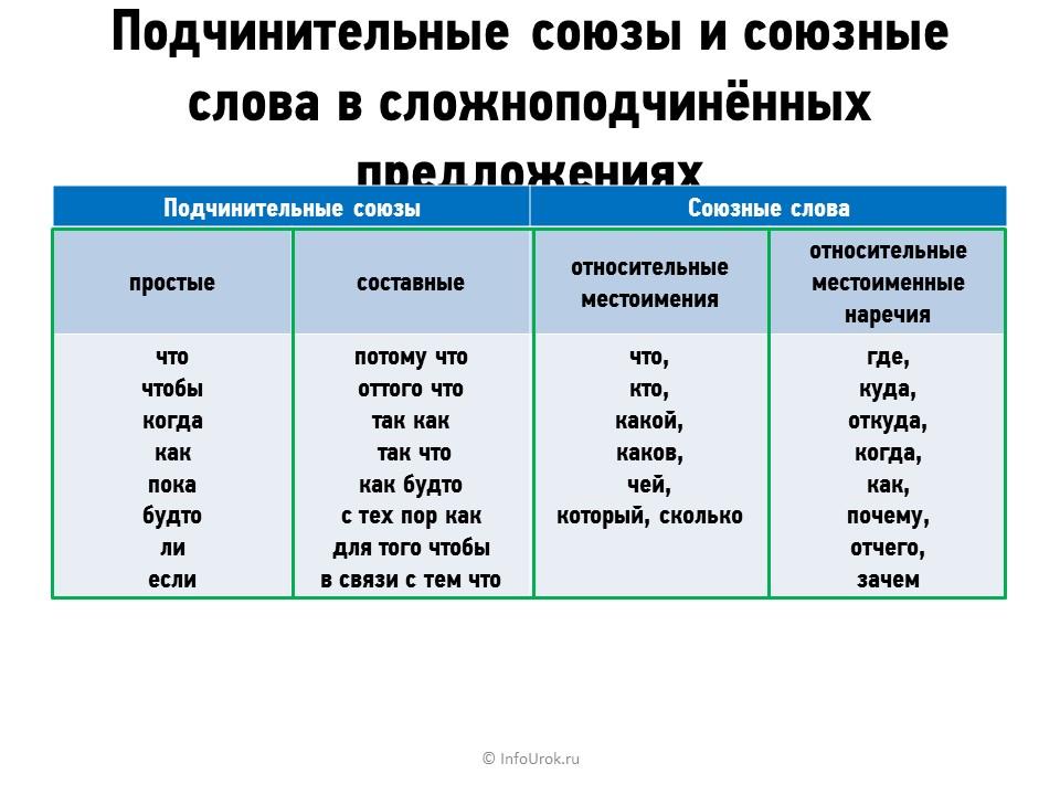 """Конспект """"союз как часть речи"""" - учительpro"""
