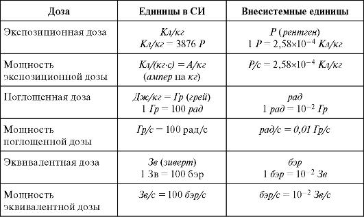 Поглощённая доза излучения. мощность поглощённой дозы. единицы измерения.