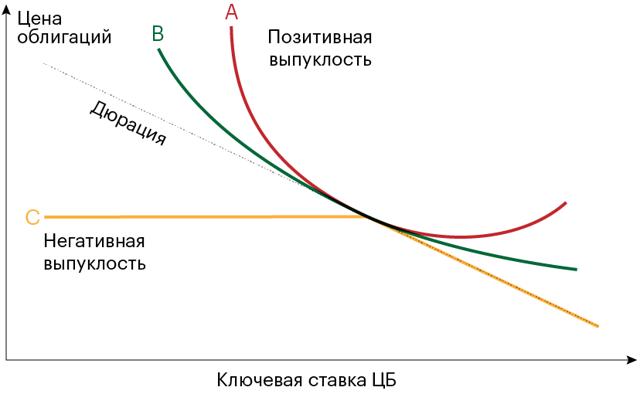 Что такое дюрация облигаций простыми словами