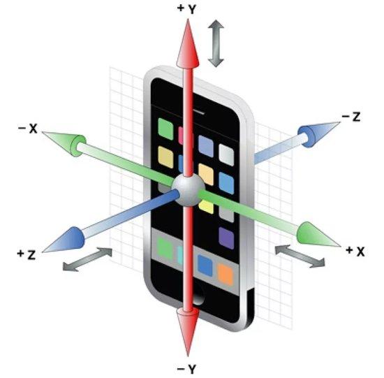 Гироскоп в телефоне что это такое и какие его возможности