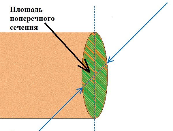 Что такое сечение кабеля
