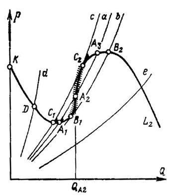 Помпаж  - большая энциклопедия нефти и газа, статья, страница 1