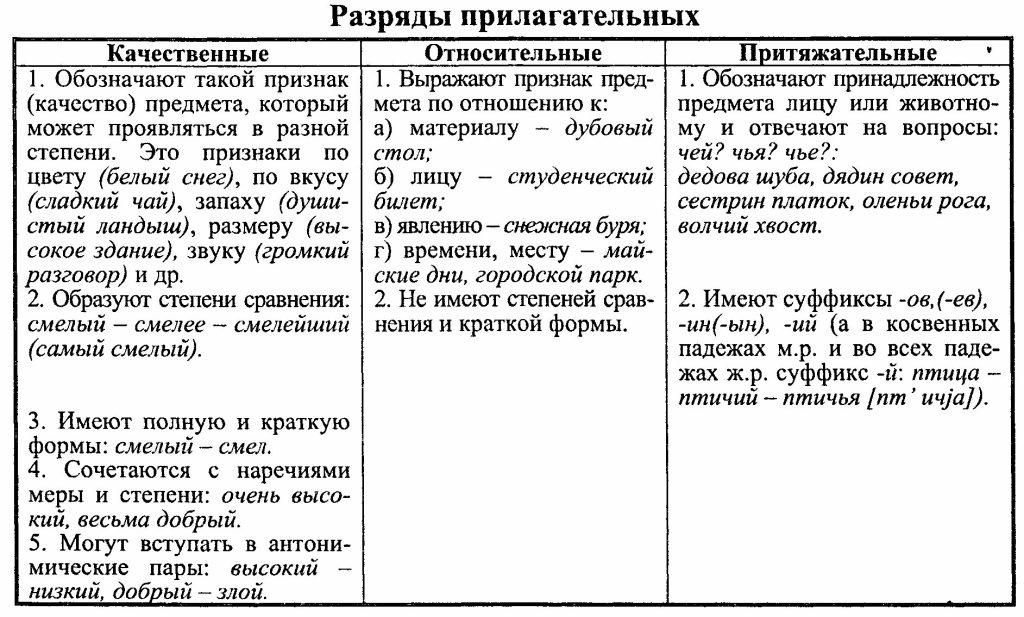Имя прилагательное — википедия с видео // wiki 2