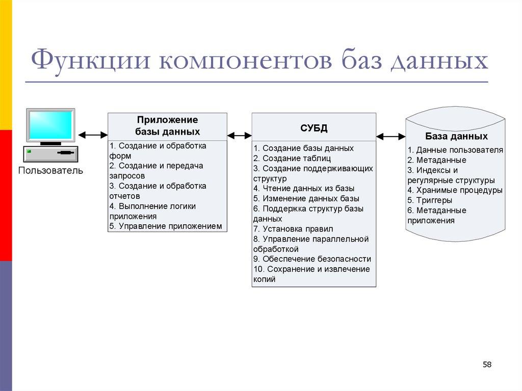 Про перевод database: какие бывают, что с ними делают и с чем их едят / хабр