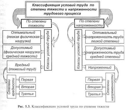 Тяжесть и напряженность труда: классификация, показатели, факторы :: businessman.ru