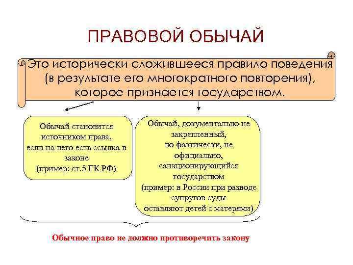Правовой обычай, правовой прецедент: понятие и роль в правовом регулировании - вопросы на госэкзамен по тгп | юрком 74