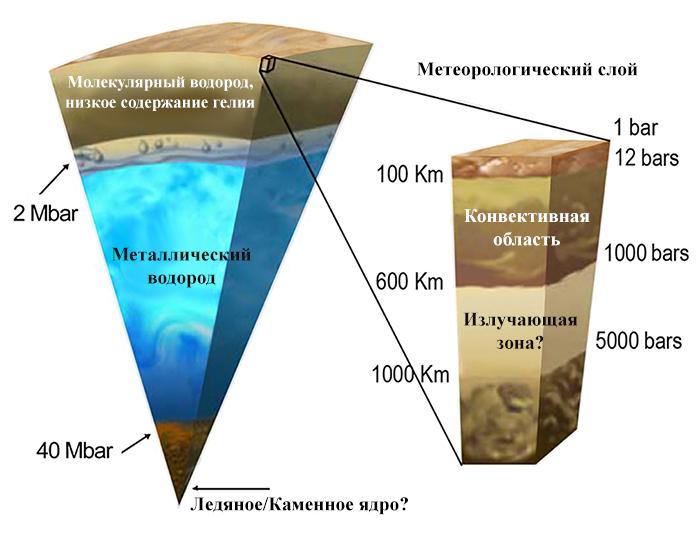 Расположение стратосферы