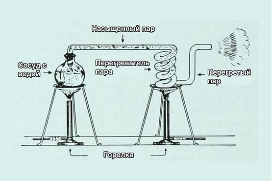 Насыщенный и ненасыщенный пар: простое объяснение с примерами