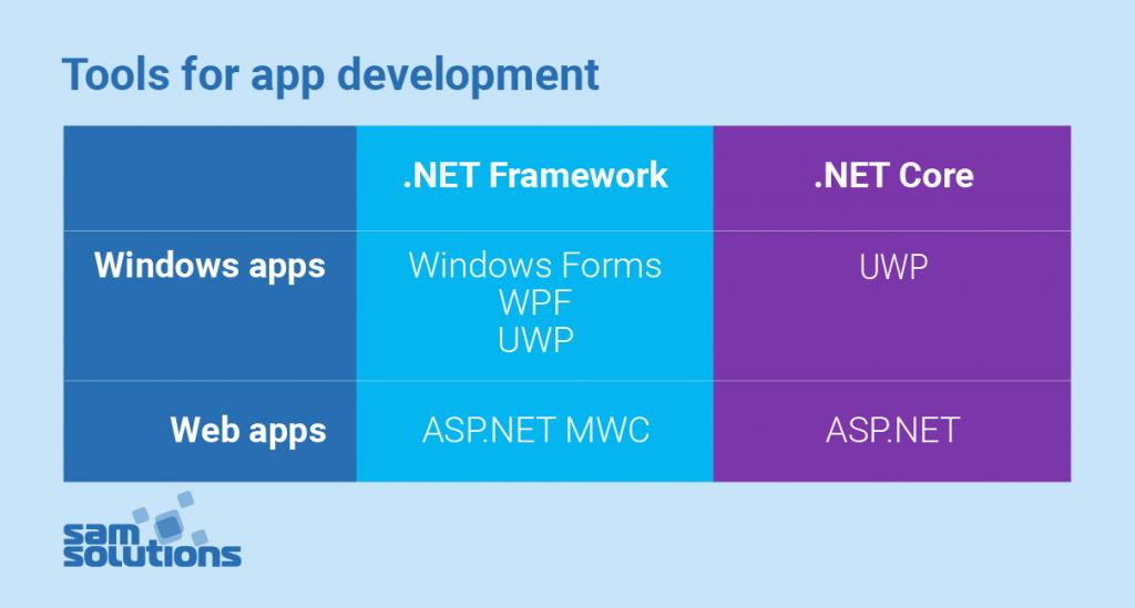 Выбор между .net core и .net framework для серверных приложений | microsoft docs