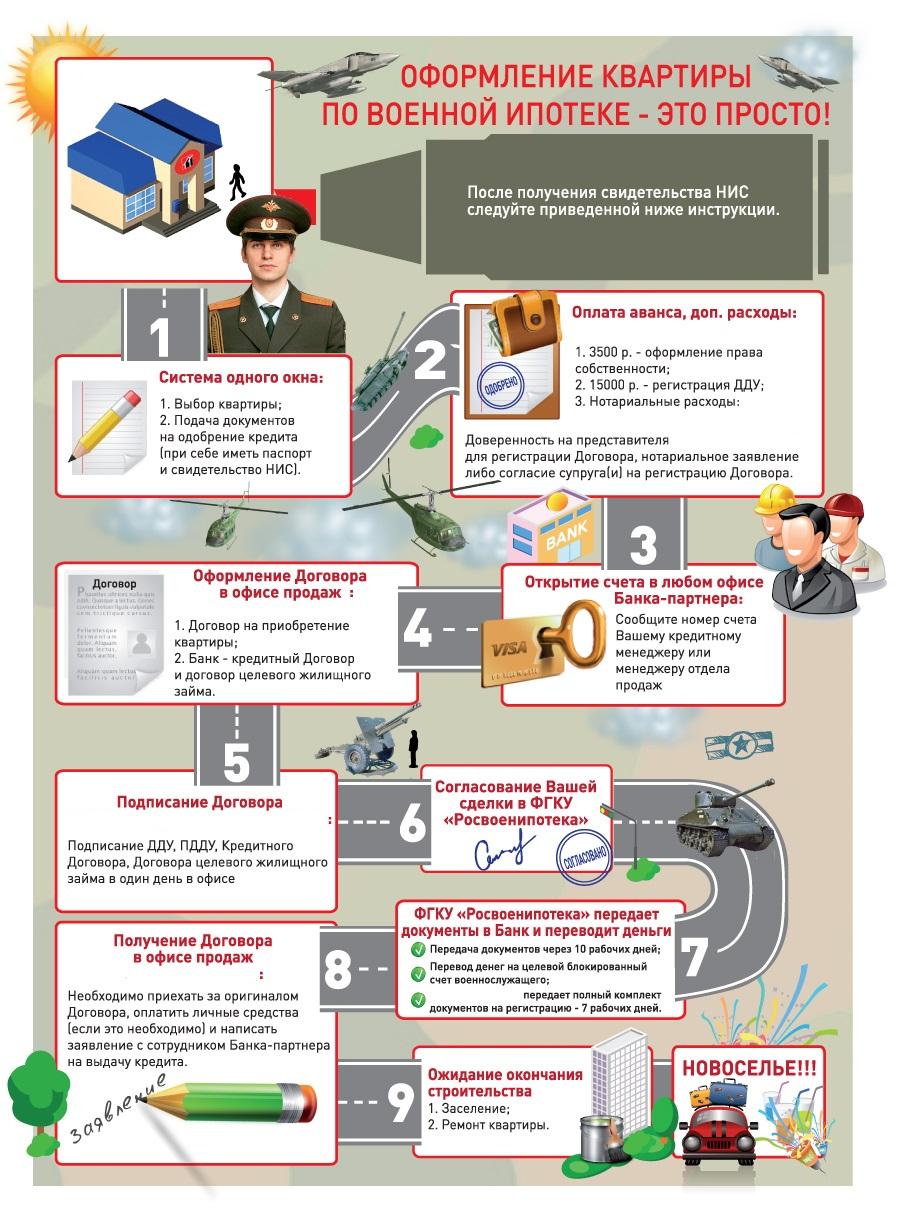Военная ипотека в 2020 году: условия предоставления и свежие изменения