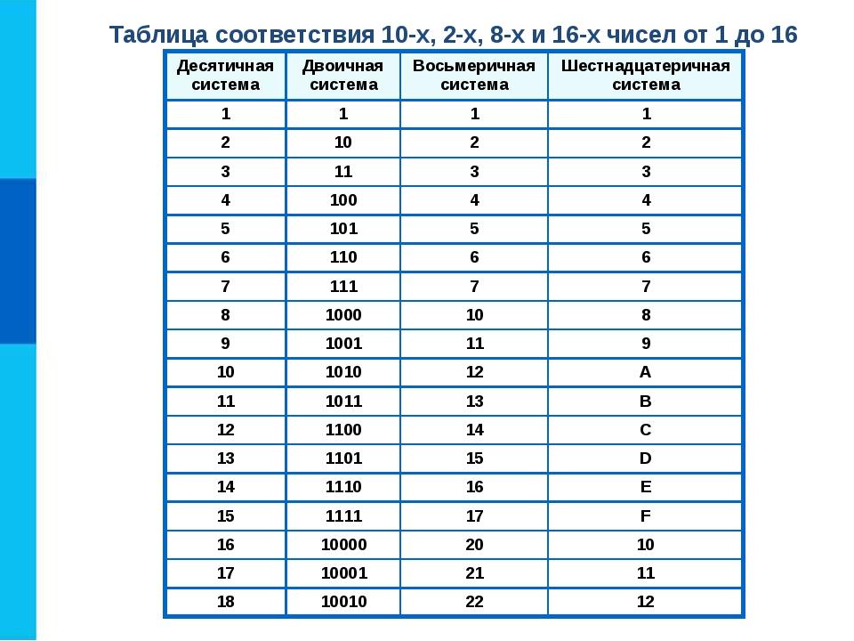 Позиционная система счисления — википедия с видео // wiki 2