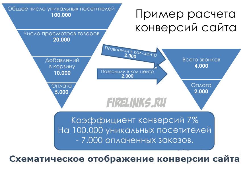 Конверсия что это простыми словами, что такое cv продаж
