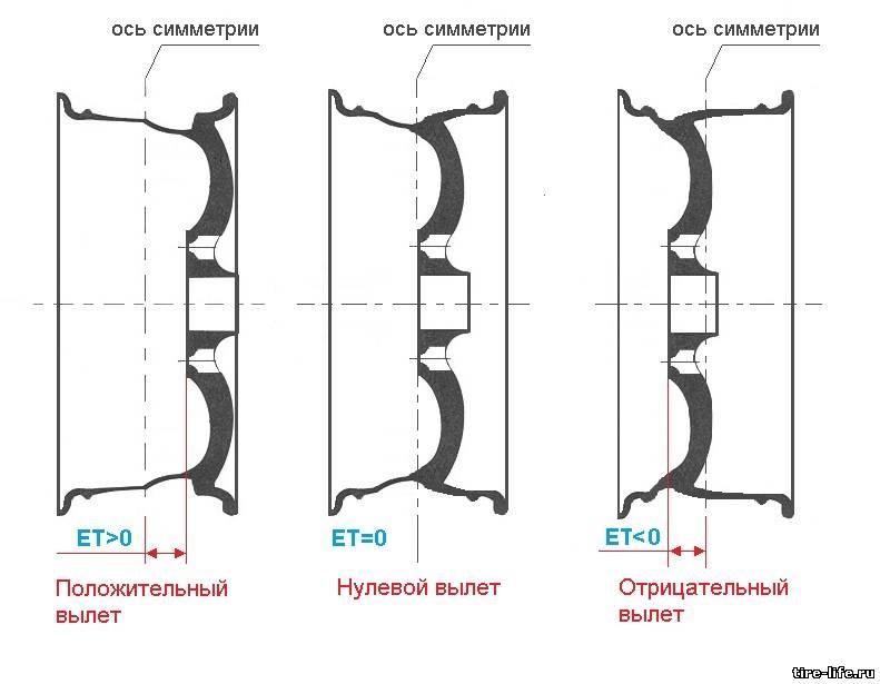 Что такое вылет колесного диска et