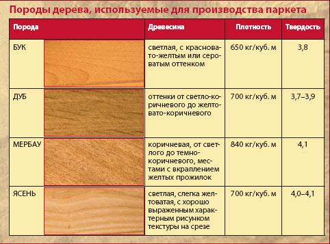 Виды и сфера применения пиломатериалов   для тех, кто любит работать с деревом
