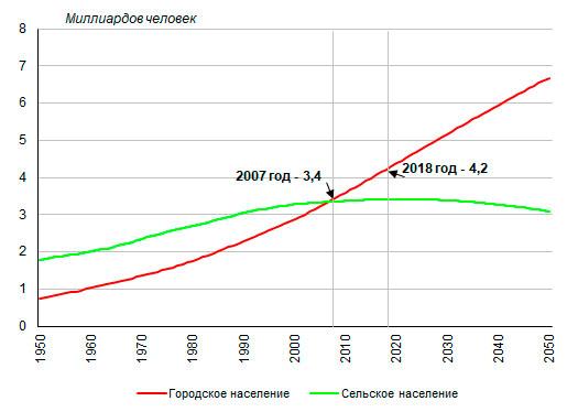 Урбанизация – что это такое в географии, краткое определение с примерами в россии
