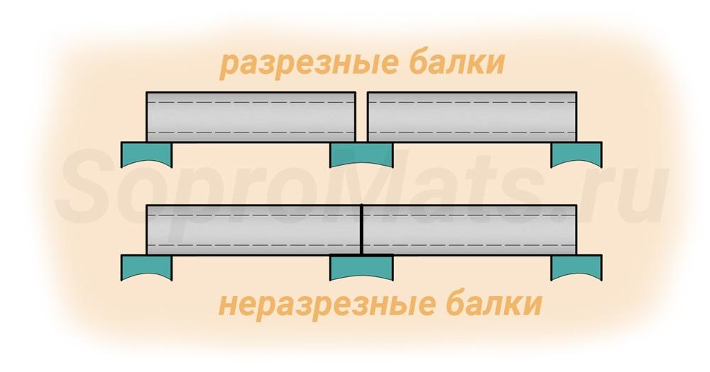Что такое балка (в рельефе)? виды и примеры балок :: syl.ru